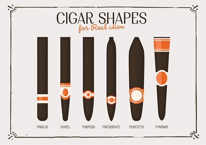 phân loại xì gà theo dạng điếu
