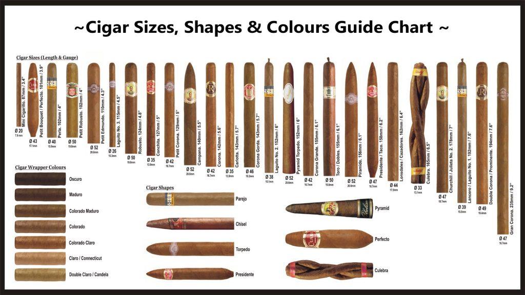 phân loại xì gà theo kích thước điếu